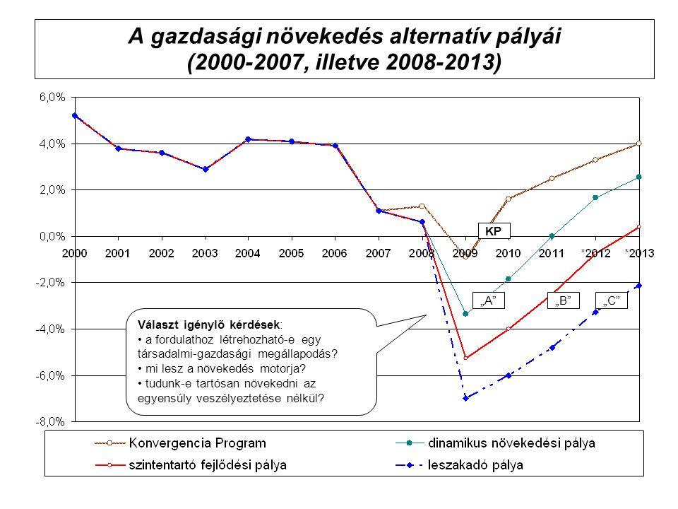 """A gazdasági növekedés alternatív pályái (2000-2007, illetve 2008-2013) KP """"A""""""""B""""""""C"""" Választ igénylő kérdések: a fordulathoz létrehozható-e egy társada"""