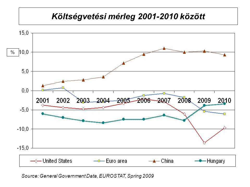 Költségvetési mérleg 2001-2010 között % Source: General Government Data, EUROSTAT, Spring 2009
