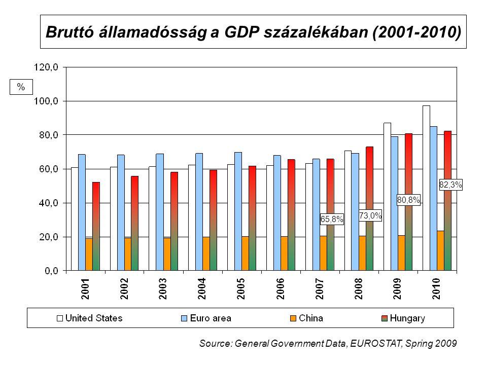 Bruttó államadósság a GDP százalékában (2001-2010) Source: General Government Data, EUROSTAT, Spring 2009 % 65,8% 73,0% 80,8% 82,3%