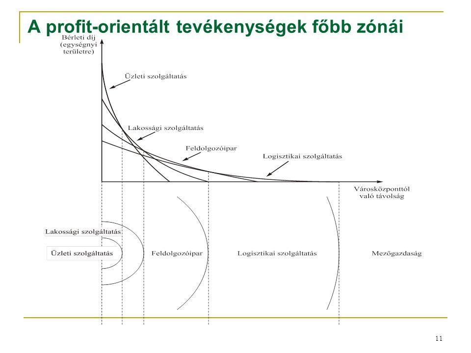 11 A profit-orientált tevékenységek főbb zónái