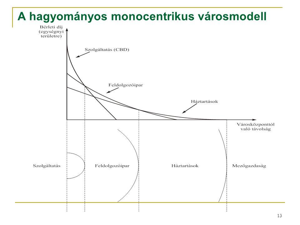 13 A hagyományos monocentrikus városmodell