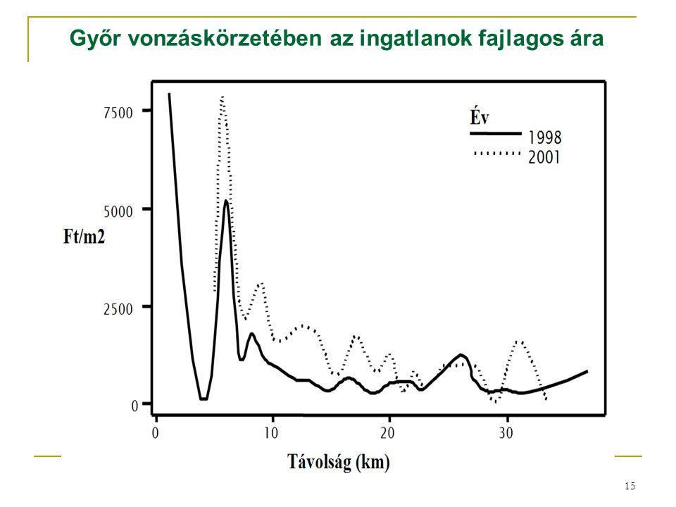 15 Győr vonzáskörzetében az ingatlanok fajlagos ára