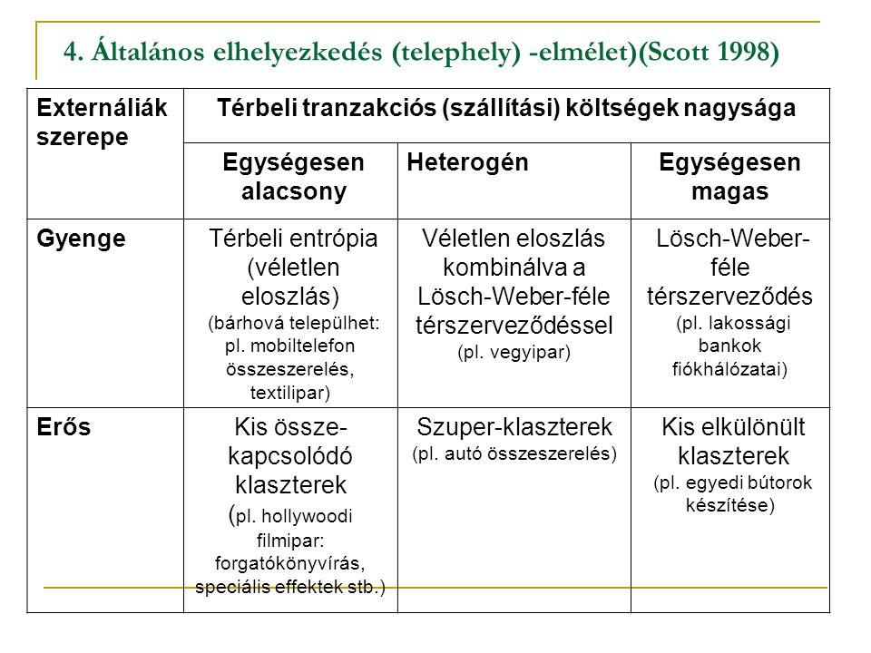 4. Általános elhelyezkedés (telephely) -elmélet)(Scott 1998) Externáliák szerepe Térbeli tranzakciós (szállítási) költségek nagysága Egységesen alacso