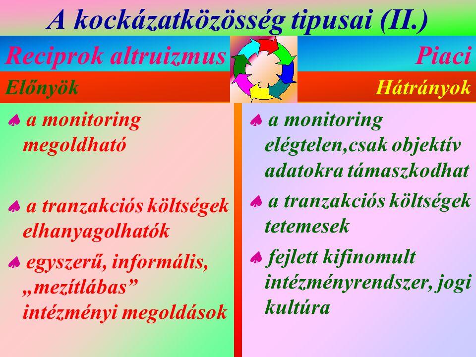 """A kockázatközösség tipusai (II.)  a monitoring megoldható  a tranzakciós költségek elhanyagolhatók  egyszerű, informális, """"mezítlábas"""" intézményi m"""