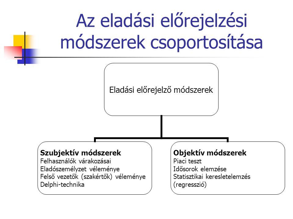 Az eladási előrejelzési módszerek csoportosítása Eladási előrejelző módszerek Szubjektív módszerek Felhasználók várakozásai Eladószemélyzet véleménye Felső vezetők (szakértők) véleménye Delphi-technika Objektív módszerek Piaci teszt Idősorok elemzése Statisztikai keresletelemzés (regresszió)