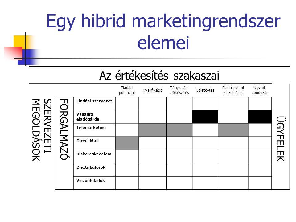 Egy hibrid marketingrendszer elemei Az értékesítés szakaszai Eladási potenciál Kvalifikáció Tárgyalás- előkészítés Üzletkötés Eladás utáni kiszolgálás Ügyfél- gondozás ÜGYFELEK SZERVEZETIMEGOLDÁSOK FORGALMAZÓ Eladási szervezet Vállalati eladógárda Telemarketing Direct Mail Kiskereskedelem Disztribútorok Viszonteladók