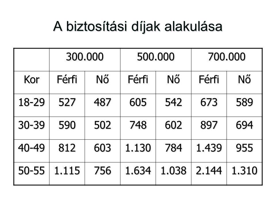 A biztosítási díjak alakulása 300.000500.000700.000 KorFérfiNőFérfiNőFérfiNő 18-29527487605542673589 30-39590502748602897694 40-498126031.1307841.4399