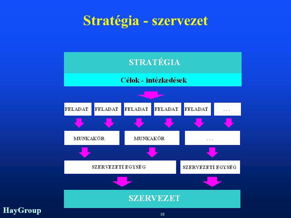 HayGroup 9 Stratégiai menedzsment