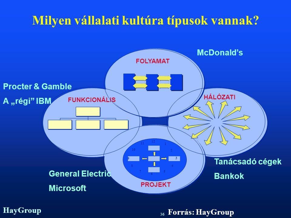 HayGroup 35 A teljesítménykultúra Forrás: Kotter&Heskett (1992)
