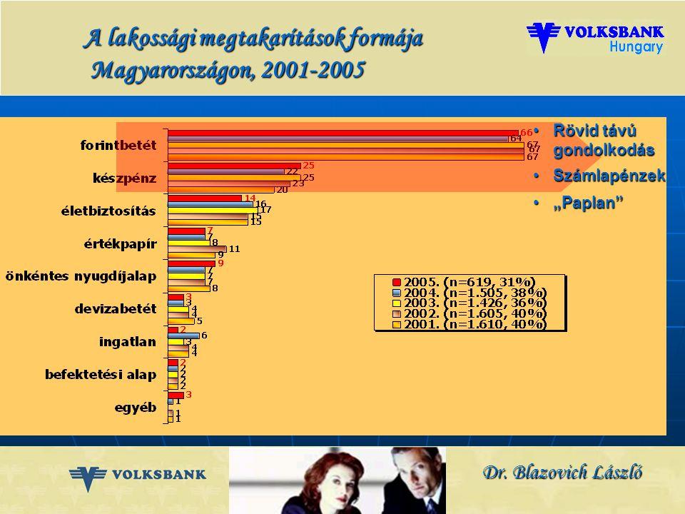 Dr. Blazovich László Lakossági megtakarítások fő célja Magyarországon, 2001-2004 Ezekre az igényekre koncentrált, komplex válaszok adhatók: banki és b