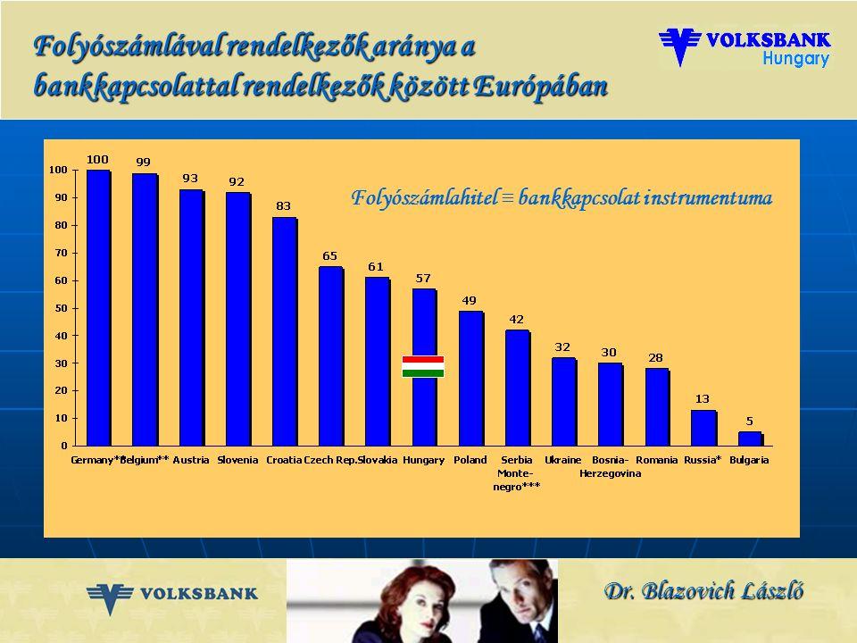 Dr. Blazovich László A jelentős vagyongyarapodás nagyobb odafigyelést, professzionálisabb megoldásokat kíván Bankkapcsolattal rendelkező lakosság Euró