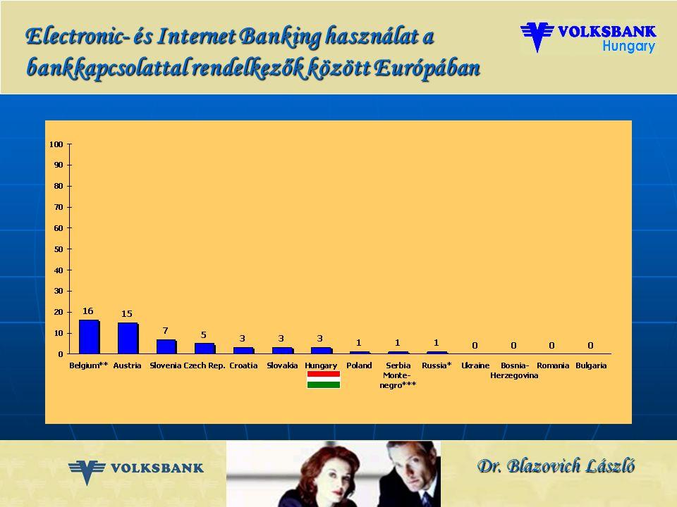 Dr. Blazovich László Bankkártyával rendelkezők aránya a bankkapcsolattal rendelkezők között Európában Bankkártya termékek – nemzetközi bankkapcsolatok