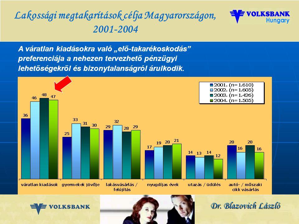 Dr. Blazovich László Hitellel rendelkezők aránya a bankkapcsolattal rendelkezők között Európában
