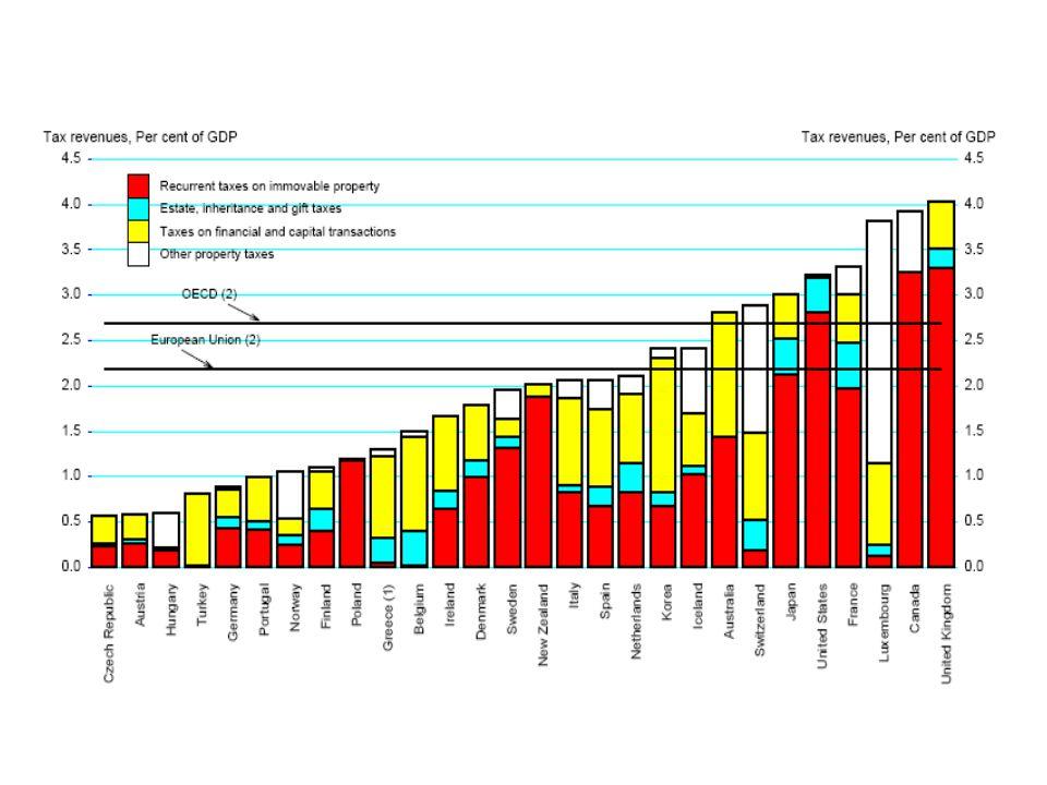 """Néhány """"specialitás : Flat tax (Észtország és Lettország 1994- ben, Litvánia 1997-ben, Oroszország 2001-ben, Szlovákia és Ukrajna 2004-ben, Grúzia és Románia 2005-ben vezettek be """"flat tax típusú adórendszereket) Off shore adózás (""""withholding tax – leányvállalatnak nyújtott hitel utáni adóteher eltérő szabályozása)"""