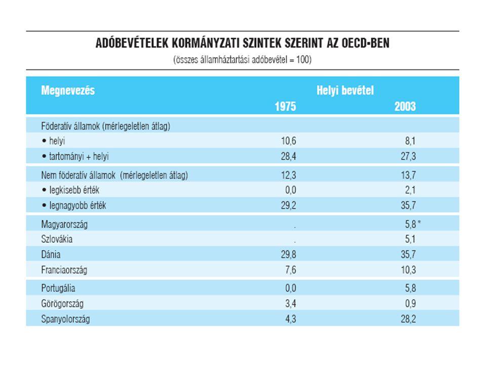 A GINI-együttható változása 27 OECD országban Jelentős hanyatlás Közepes hanyatlás Enyhe hanyatlás Nincs változásEnyhe erősödés Közepes erősödés Jelentős erősödés 19 75 - 19 85 GörögországFinnországKanadaHollandia Amerikai Egyesült Államok Egyesült Királyság 19 85 - 19 95 Spanyol- ország Ausztrália Dánia Ausztria Kanada Franciaország Görögország Írország Belgium Németország Luxemburg Japán Svédország Csehország Finnország Magyar- ország Hollandia Norvégia Portugália Egyesült Királyság Olasz-ország Mexikó Új-Zéland Török-ország 19 95 - 20 00 Mexikó Török-ország Franciaország Írország Lengyelország Ausztrália Csehország Németország Magyarország Olaszország Luxemburg Hollandia Új-Zéland Portugália Egyesült Királyság Ausztria Kanada Dánia Görögország Japán Norvégia Egyesült Királyság Finnország Svédország