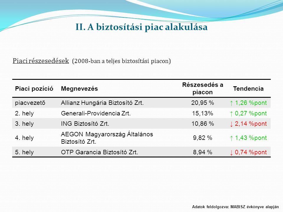 II. A biztosítási piac alakulása Piaci részesedések (2008-ban a teljes biztosítási piacon) Piaci pozícióMegnevezés Részesedés a piacon Tendencia piacv