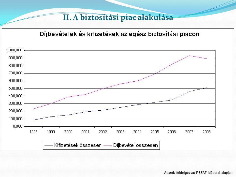 II. A biztosítási piac alakulása Adatok feldolgozva: PSZÁF idősorai alapján