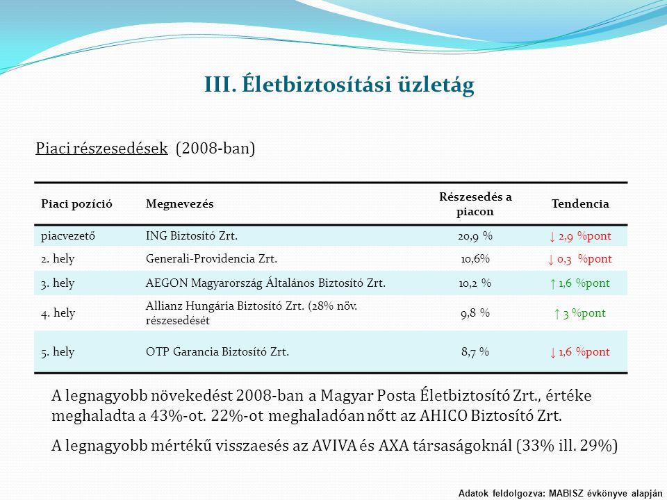 Piaci pozícióMegnevezés Részesedés a piacon Tendencia piacvezetőING Biztosító Zrt.20,9 % ↓ 2,9 %pont 2. helyGenerali-Providencia Zrt.10,6% ↓ 0,3 %pont