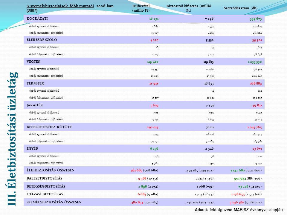 III. Életbiztosítási üzletág Adatok feldolgozva: MABISZ évkönyve alapján A személybiztosítások főbb mutatói 2008-ban (2007) Díjbevétel (millió Ft) Biz