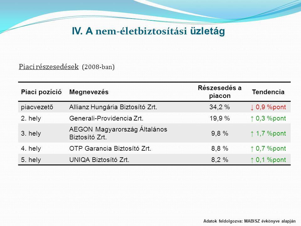 Piaci pozícióMegnevezés Részesedés a piacon Tendencia piacvezetőAllianz Hungária Biztosító Zrt.34,2 %↓ 0,9 %pont 2. helyGenerali-Providencia Zrt.19,9