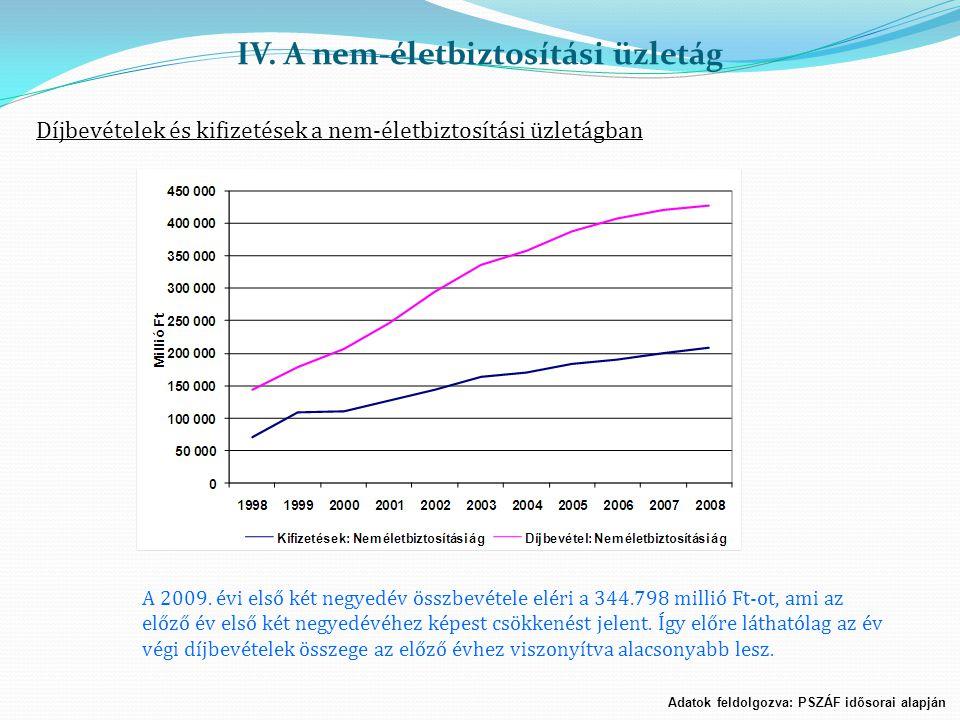 Adatok feldolgozva: PSZÁF idősorai alapján Díjbevételek és kifizetések a nem-életbiztosítási üzletágban A 2009. évi első két negyedév összbevétele elé