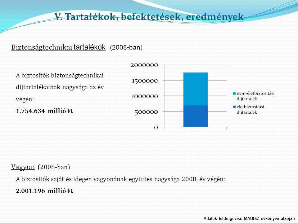 V. Tartalékok, befektetések, eredmények Adatok feldolgozva: MABISZ évkönyve alapján Biztonságtechnikai tartalékok (2008-ban) A biztosítók biztonságtec