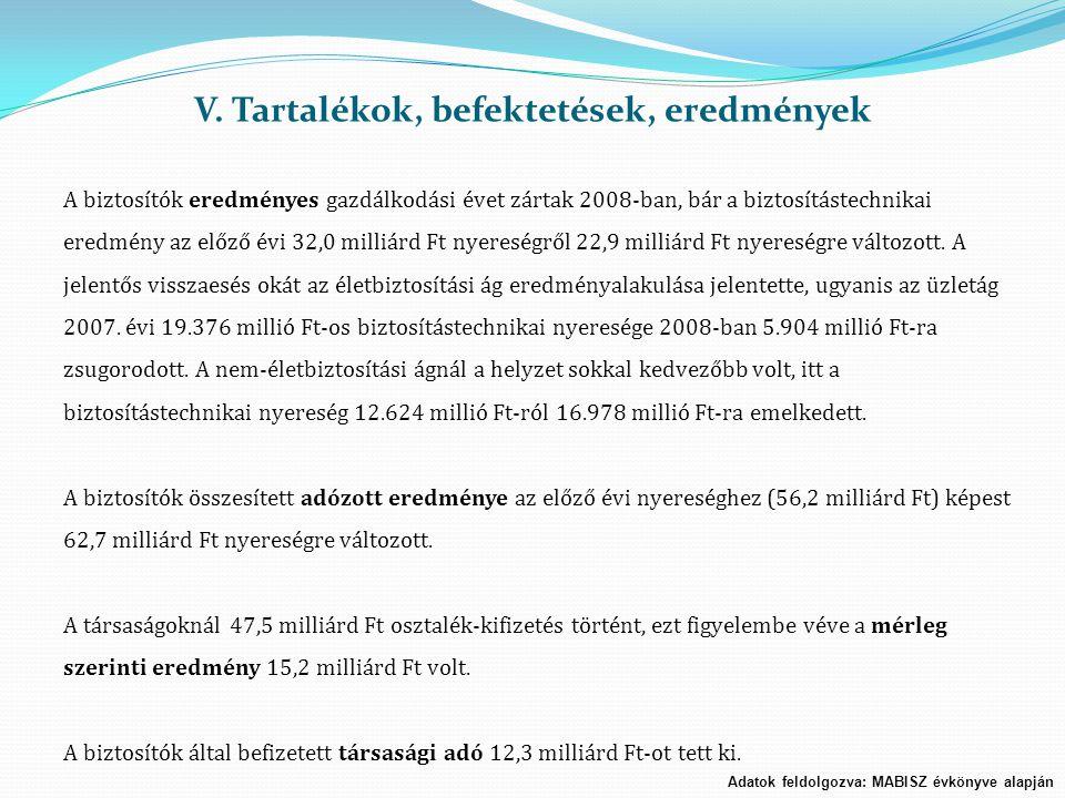 V. Tartalékok, befektetések, eredmények Adatok feldolgozva: MABISZ évkönyve alapján A biztosítók eredményes gazdálkodási évet zártak 2008-ban, bár a b