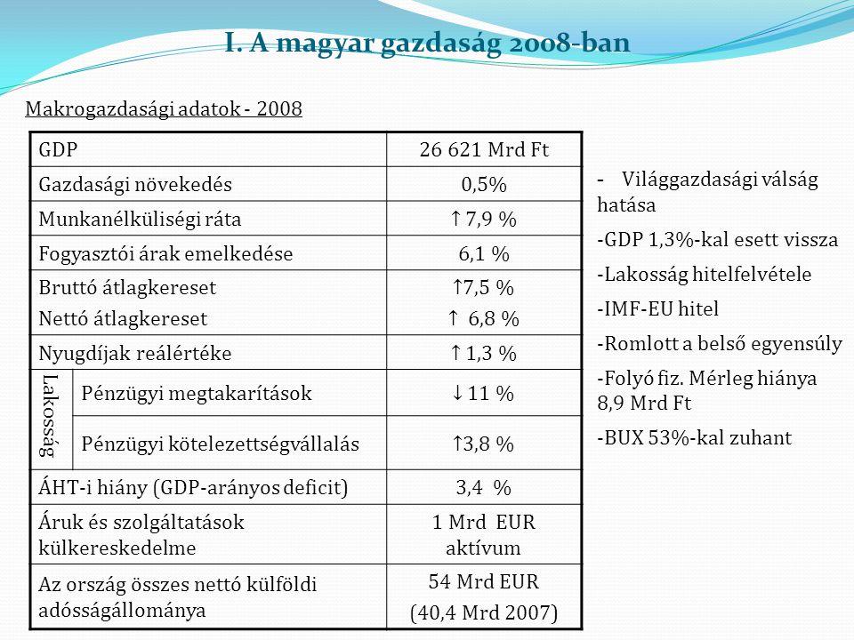 I. A magyar gazdaság 2008-ban Makrogazdasági adatok - 2008 GDP26 621 Mrd Ft Gazdasági növekedés0,5% Munkanélküliségi ráta↑ 7,9 % Fogyasztói árak emelk