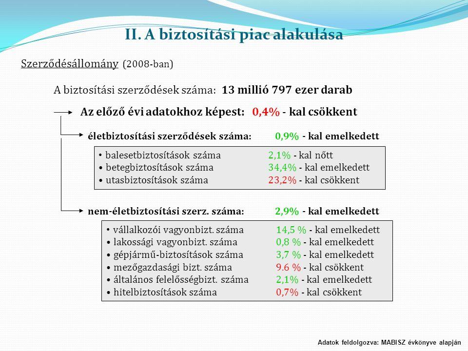 II. A biztosítási piac alakulása Szerződésállomány (2008-ban) A biztosítási szerződések száma: 13 millió 797 ezer darab Az előző évi adatokhoz képest: