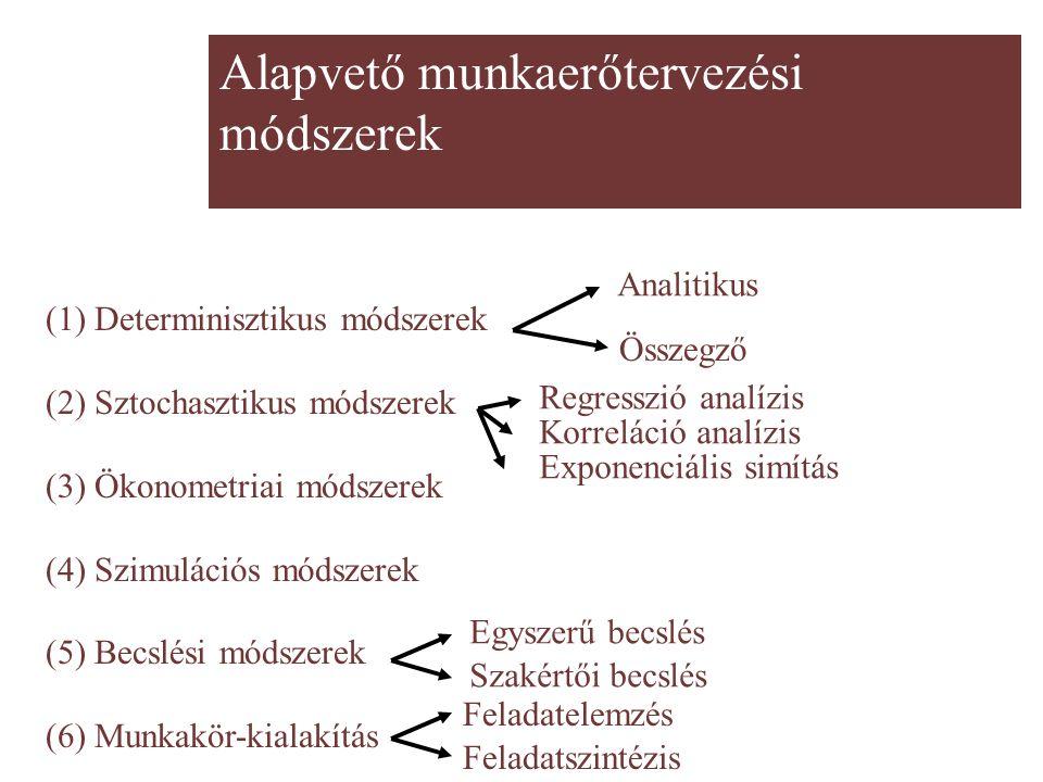 Alapvető munkaerőtervezési módszerek (1) Determinisztikus módszerek (2) Sztochasztikus módszerek (3) Ökonometriai módszerek (4) Szimulációs módszerek