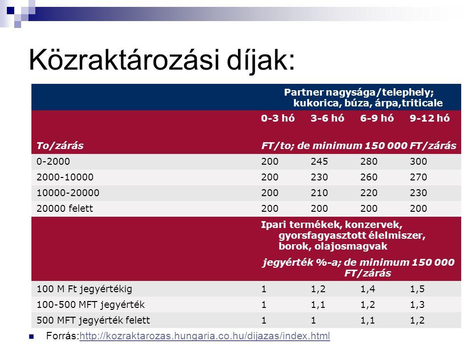 Közraktározási díjak: Forrás:http://kozraktarozas.hungaria.co.hu/dijazas/index.htmlhttp://kozraktarozas.hungaria.co.hu/dijazas/index.html Partner nagy