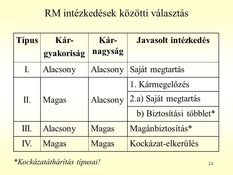 24 RM intézkedések közötti választás TípusKár- gyakoriság Kár- nagyság Javasolt intézkedés I.Alacsony Saját megtartás II.MagasAlacsony 1. Kármegelőzés