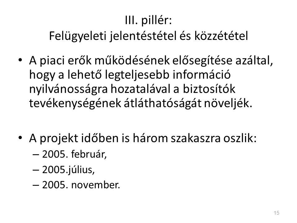 III. pillér: Felügyeleti jelentéstétel és közzététel A piaci erők működésének elősegítése azáltal, hogy a lehető legteljesebb információ nyilvánosságr