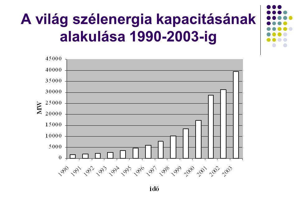 A világ szélenergia kapacitásának alakulása 1990-2003-ig