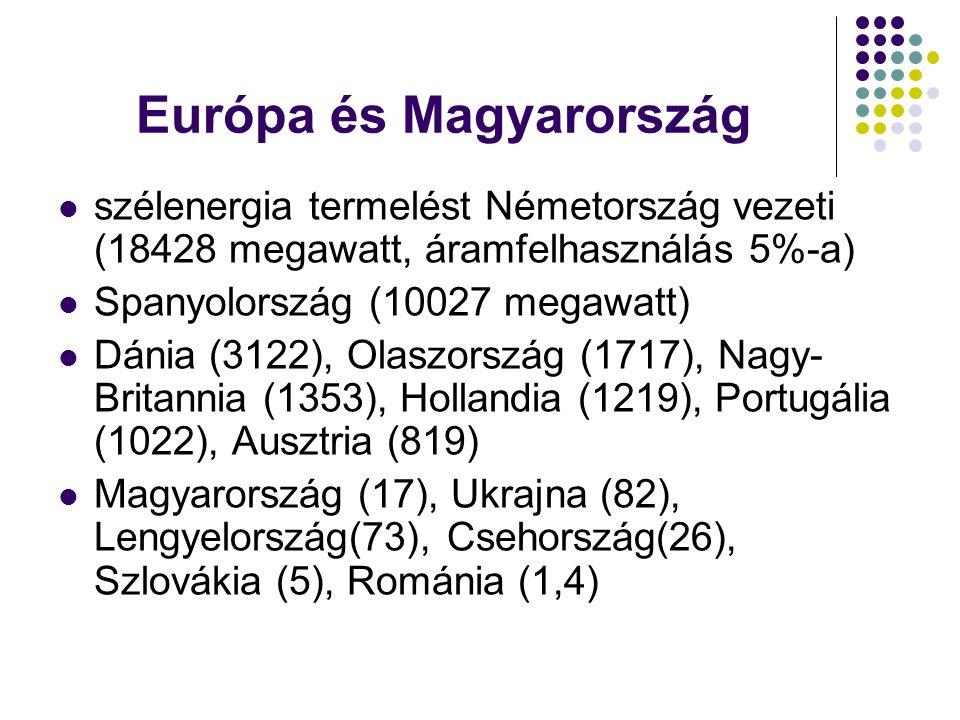 Európa és Magyarország szélenergia termelést Németország vezeti (18428 megawatt, áramfelhasználás 5%-a) Spanyolország (10027 megawatt) Dánia (3122), O