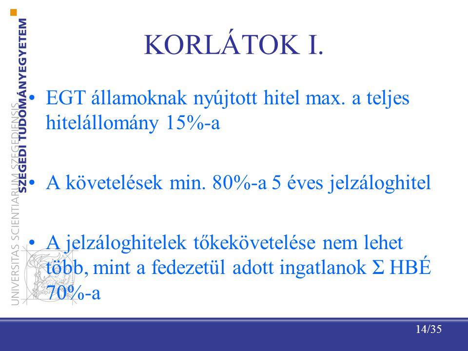 14/35 KORLÁTOK I.EGT államoknak nyújtott hitel max.