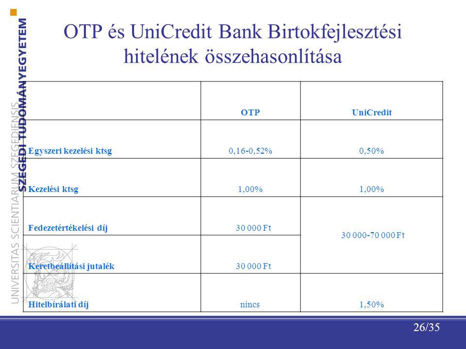 26/35 OTP és UniCredit Bank Birtokfejlesztési hitelének összehasonlítása OTPUniCredit Egyszeri kezelési ktsg0,16-0,52%0,50% Kezelési ktsg1,00% Fedezetértékelési díj 30 000 Ft 30 000-70 000 Ft Keretbeállítási jutalék 30 000 Ft Hitelbírálati díjnincs1,50%