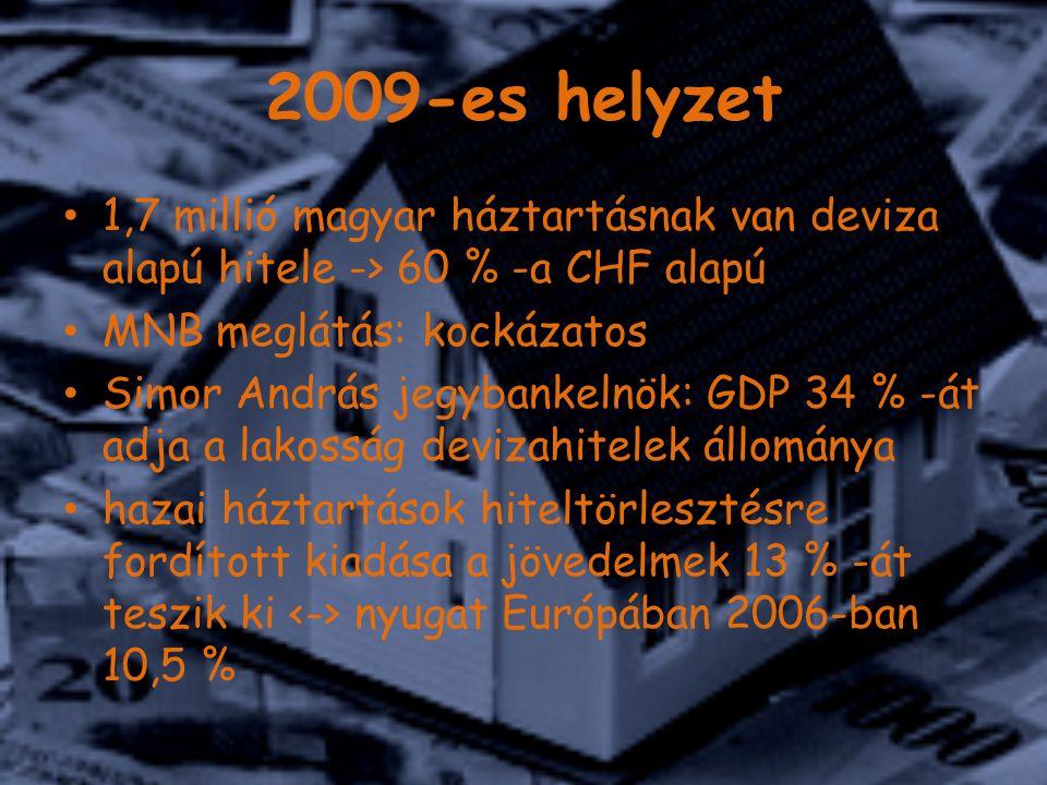 2009-es helyzet 1,7 millió magyar háztartásnak van deviza alapú hitele -> 60 % -a CHF alapú MNB meglátás: kockázatos Simor András jegybankelnök: GDP 34 % -át adja a lakosság devizahitelek állománya hazai háztartások hiteltörlesztésre fordított kiadása a jövedelmek 13 % -át teszik ki nyugat Európában 2006-ban 10,5 %