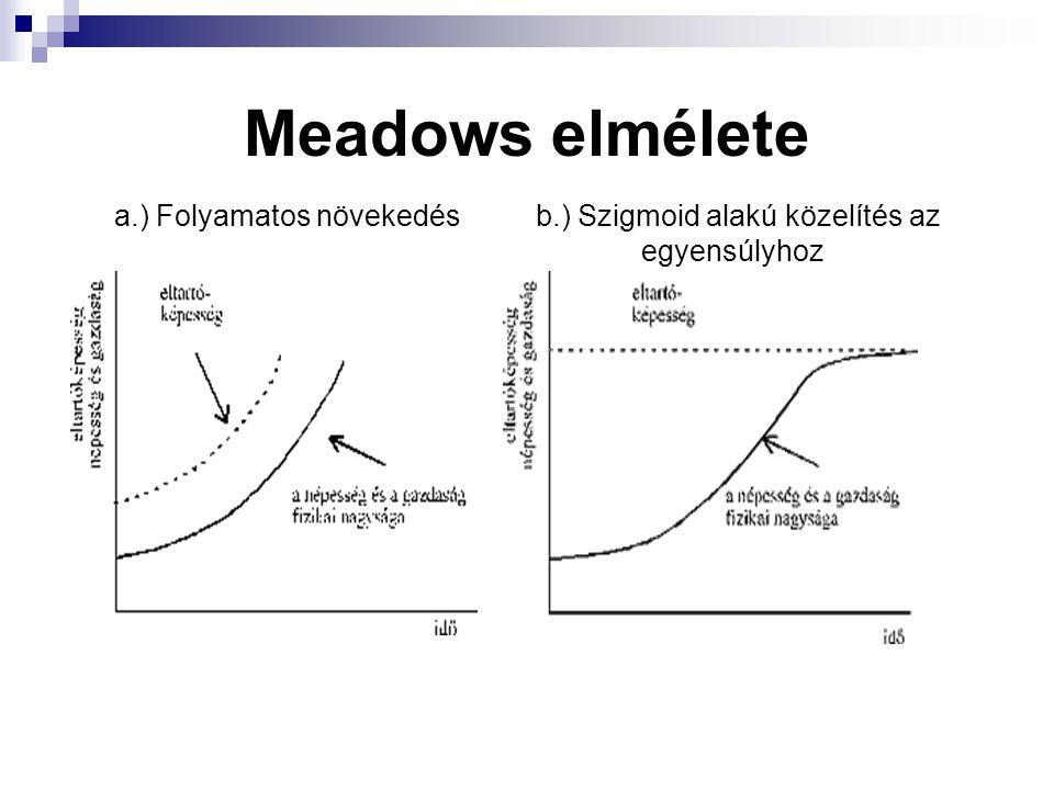 Meadows elmélete a.) Folyamatos növekedésb.) Szigmoid alakú közelítés az egyensúlyhoz