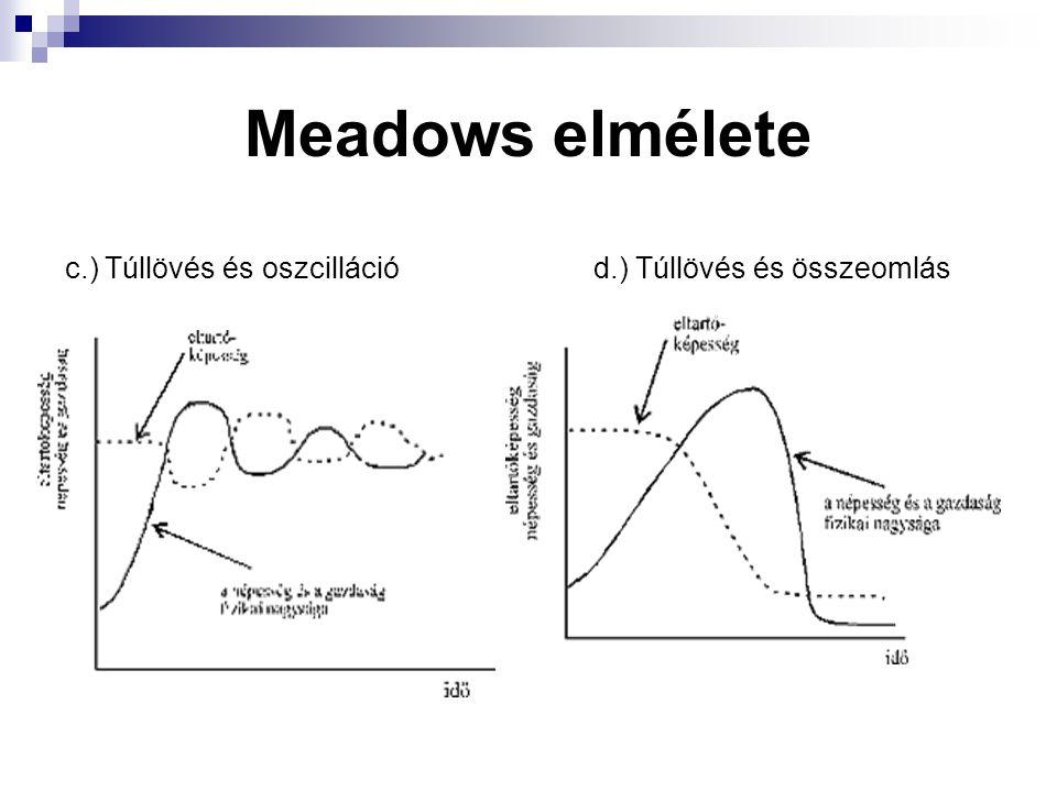 Meadows elmélete c.) Túllövés és oszcillációd.) Túllövés és összeomlás