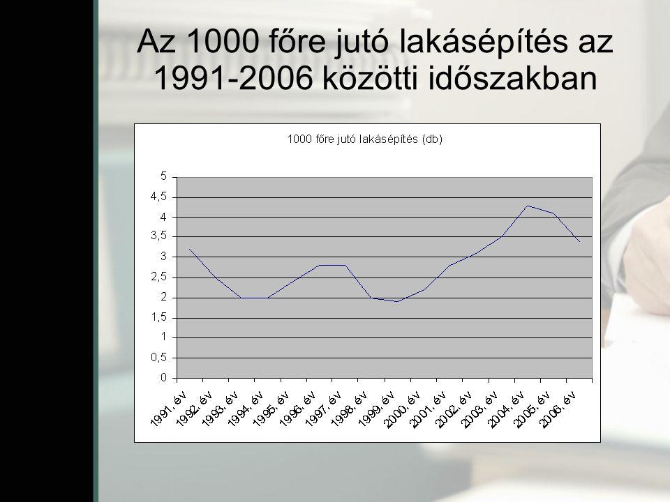 Az 1000 főre jutó lakásépítés az 1991-2006 közötti időszakban