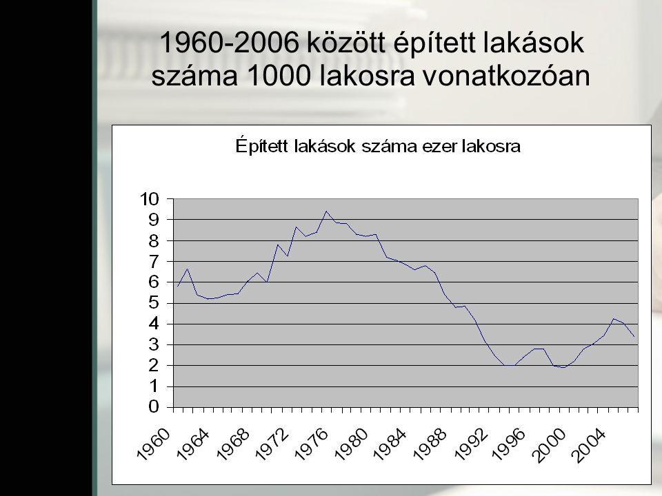 1960-2006 között épített lakások száma 1000 lakosra vonatkozóan