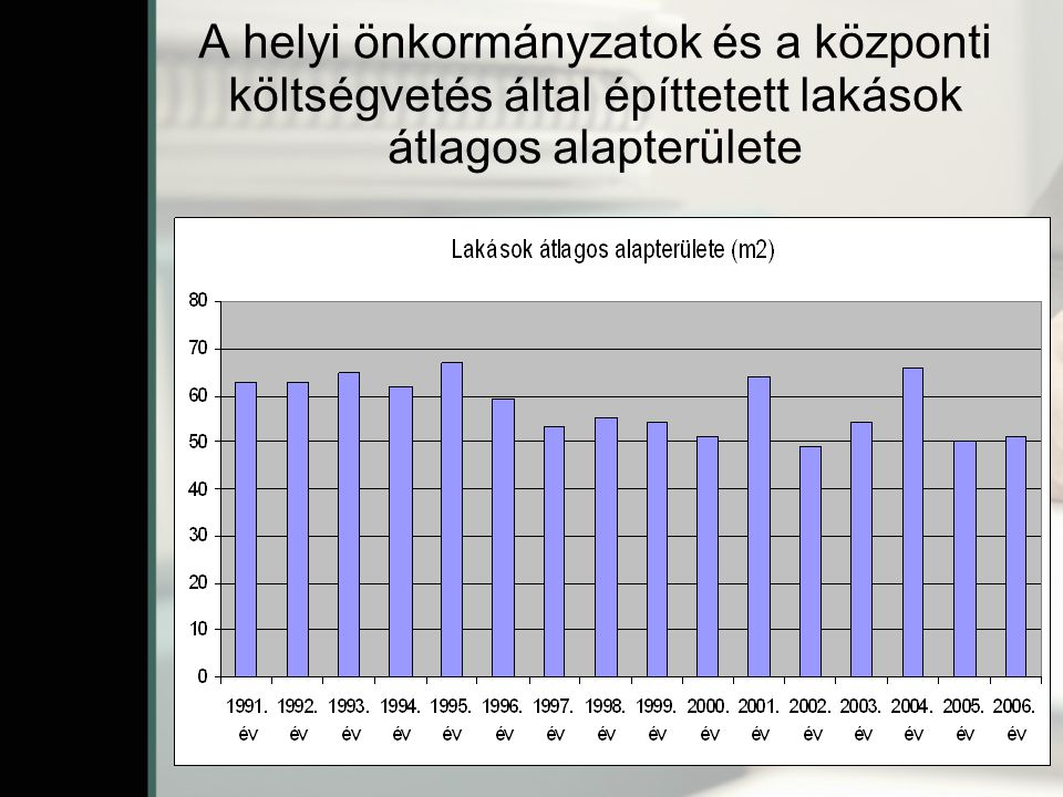 A helyi önkormányzatok és a központi költségvetés által építtetett lakások átlagos alapterülete