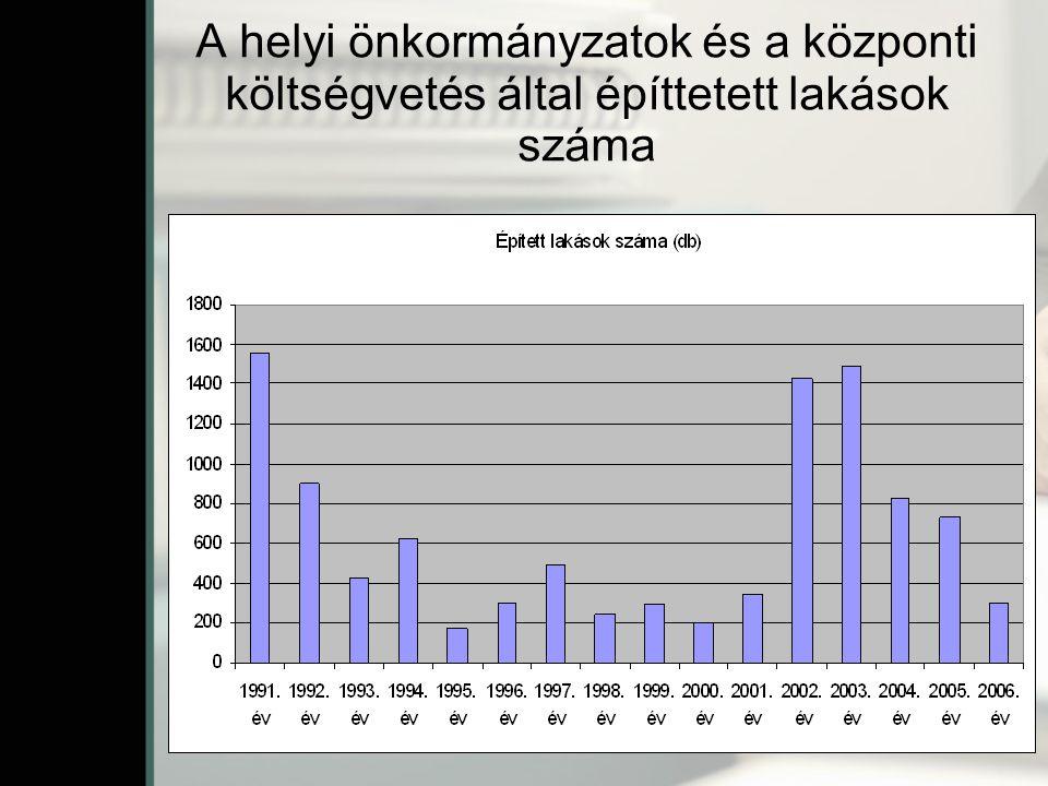 A helyi önkormányzatok és a központi költségvetés által építtetett lakások száma