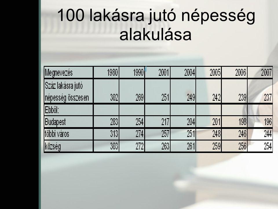 100 lakásra jutó népesség alakulása