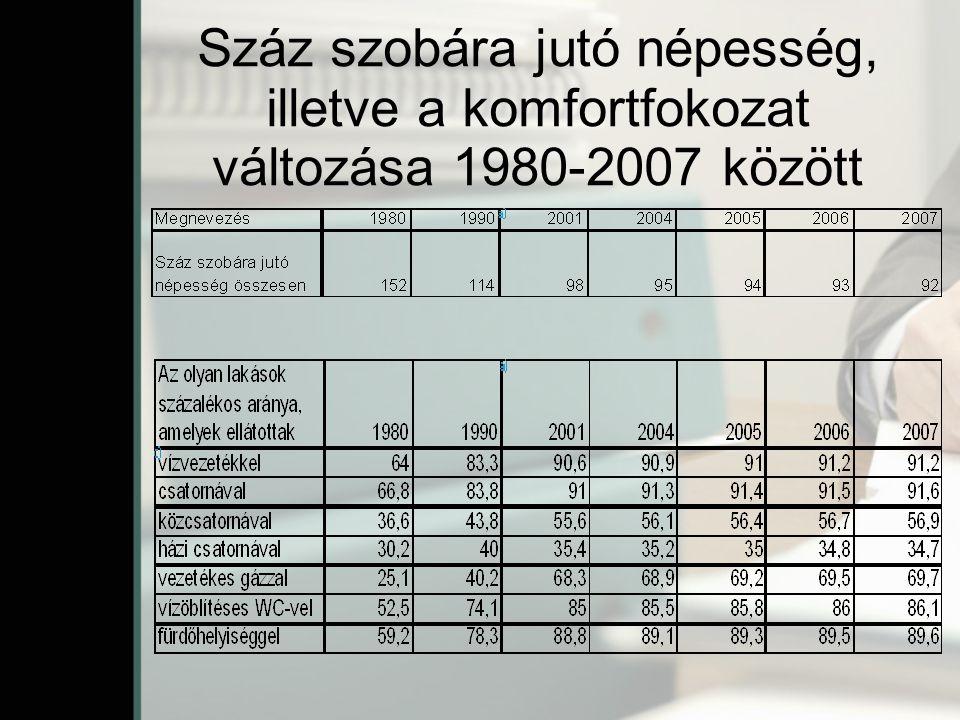 Száz szobára jutó népesség, illetve a komfortfokozat változása 1980-2007 között