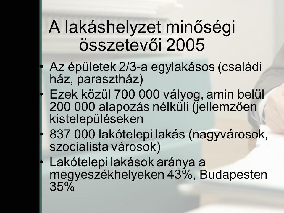 A lakáshelyzet minőségi összetevői 2005 Az épületek 2/3-a egylakásos (családi ház, parasztház) Ezek közül 700 000 vályog, amin belül 200 000 alapozás nélküli (jellemzően kistelepüléseken 837 000 lakótelepi lakás (nagyvárosok, szocialista városok) Lakótelepi lakások aránya a megyeszékhelyeken 43%, Budapesten 35%