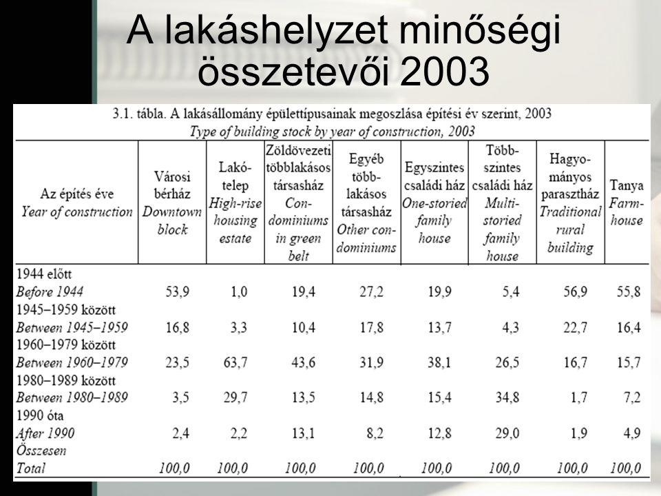 A lakáshelyzet minőségi összetevői 2003