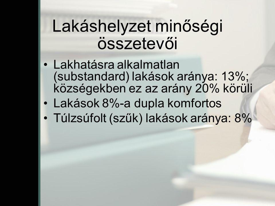 Lakáshelyzet minőségi összetevői Lakhatásra alkalmatlan (substandard) lakások aránya: 13%; községekben ez az arány 20% körüli Lakások 8%-a dupla komfortos Túlzsúfolt (szűk) lakások aránya: 8%