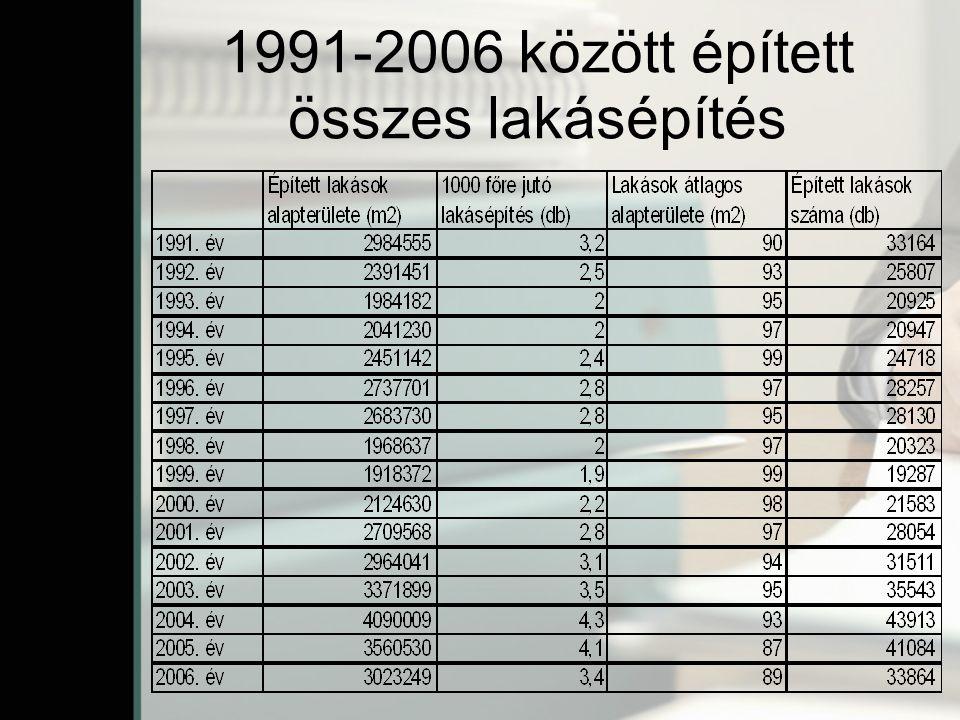 1991-2006 között épített összes lakásépítés